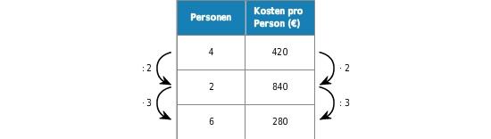 kem ZU ZUZUAprop 24 Antiproportionale Zuordnungen