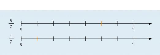Das System Verlangt Die Markierung Des Bruches Auf Dem Zahlenstrahl. Durch  Die Art Der So Entstehenden Veranschaulichung Wird Ein Verständnis Dafür ...