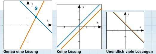 LinGleichSyst1 Einführung in lineare Gleichungssysteme