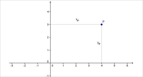 koordinaten Ebene Figuren