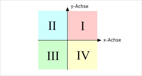 koordinatensystem Ebene Figuren