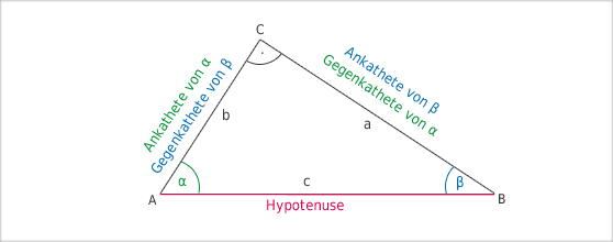 winkelformeln Funktionen und Gleichungen